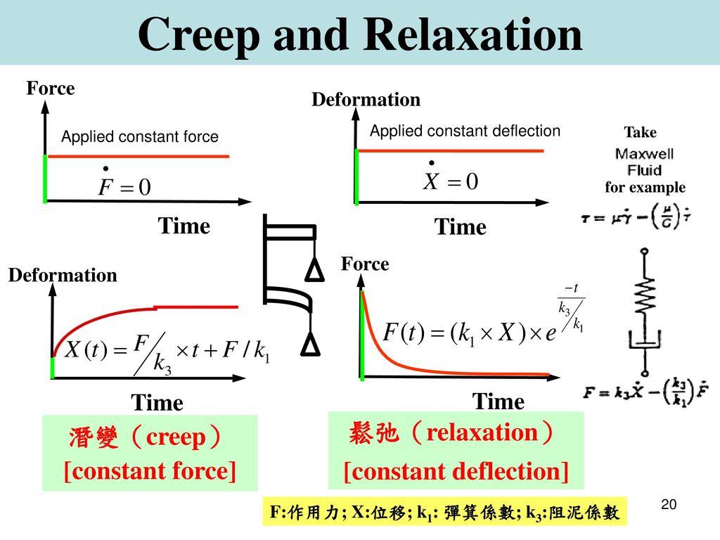 潛變(creep) [constant force] [constant deflection]